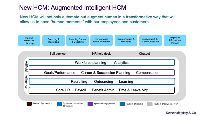 Augmented Intelligent HCM the next wave is here