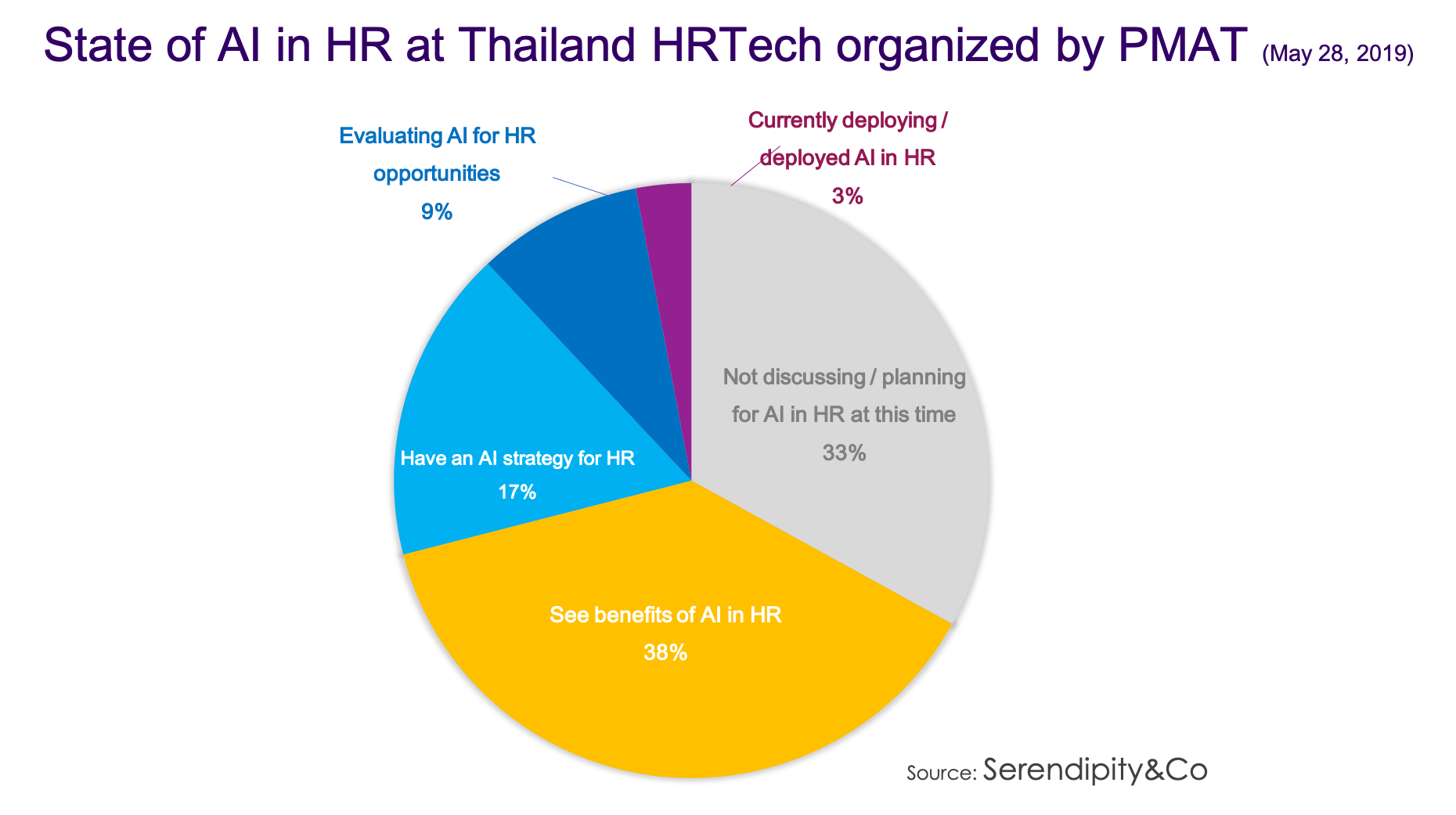 State of AI in HR among Thai companies